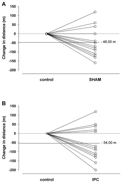 Individual changes with SHAM (A) and ischemic preconditioning—IPC (B) on the distance covered in the YoYoIE2 test.
