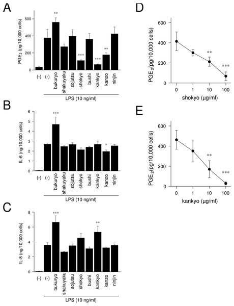 Effects of herbs on LPS-induced PGE2, IL-6, and IL-8 production.