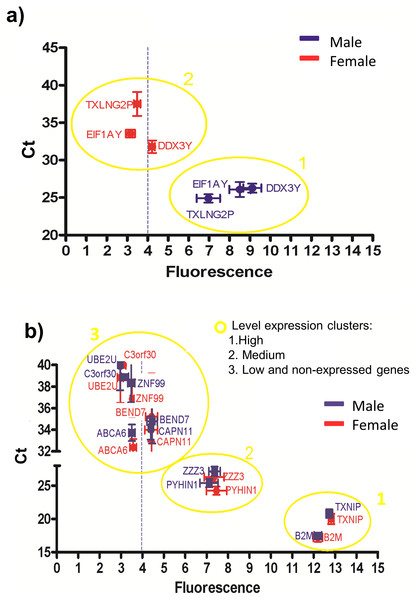 Correlations between the gene expression levels obtained by RT-qPCR (Ct values) and microarray (fluorescence values).