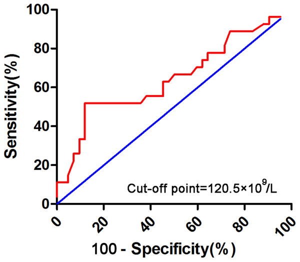 Receiver operating characteristic (ROC) curve analysis for initial PLT count over 50 × 109/L.