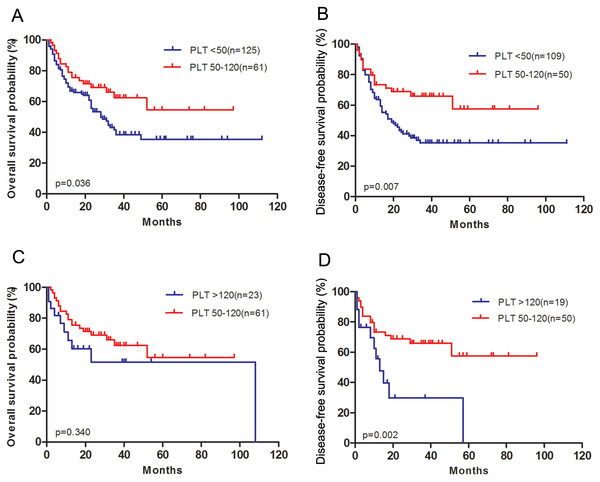 Survival outcomes of patients with acute myeloid leukemia grouped according to pretreatment platelet count.