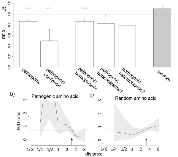 Homoplasic substitutions to the human pathogenic amino acid tend to occur in species closely related to human.