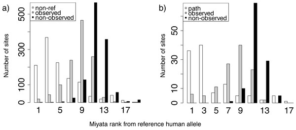 Miyata distances between the reference and non-reference human alleles.