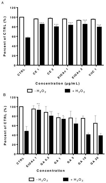 Viability of LHCN-M2 cells after pre-treatment with or without plant extracts for 48 h followed by exposure to hydrogen peroxide.