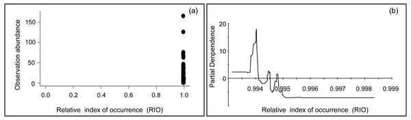 Plots of the relationship between relative index of occurrence (RIO) and observation abundance.