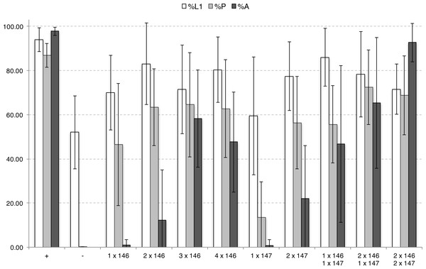 Developmental repression of DJ694 GAL4 transcriptional activity by Tet-off GAL80 transgenes in the absence of inducer, as measured by UAS-grim induced lethality.