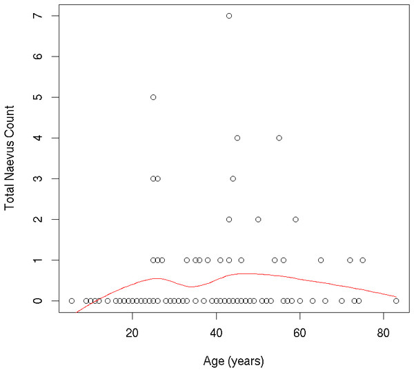 Individual participants' ≥2 mm nevus count by age.