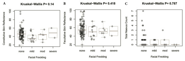 Association between facial freckling and skin reflectance or total nevus ≥2 mm count.