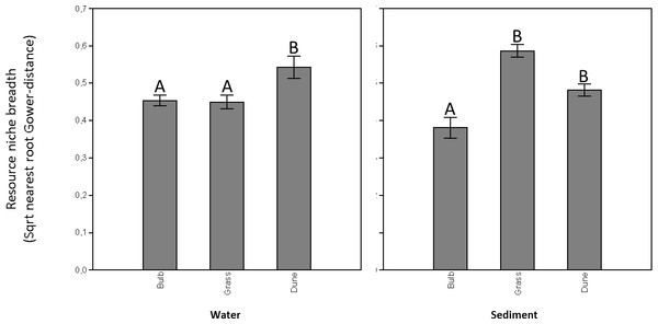 Microbial resource niche breadths (sqrt-Gower based nearest root distances) of microbial communities residing in both the water (A) and the sediment matrix (B) in ditches adjacent to bulb fields, grasslands, and pristine dune areas.