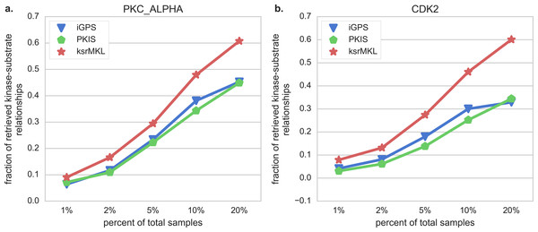 Comparison of the ability of different tools in retrieve kinase–substrate relationships.