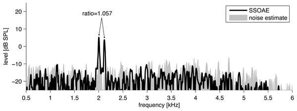 Example of the spectrum (black line) of click-evoked sound recorded from the ear canal of one subject.
