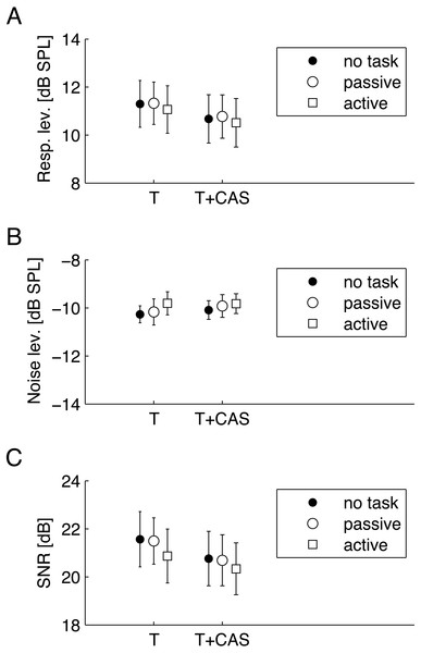 Average TEOAE parameters for three conditions—no task, passive visual, and active visual—for TEOAEs measured without (T) and with (T+CAS) contralateral stimulation by noise.