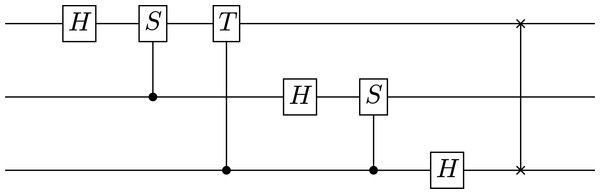 The circuit diagram for a three-qubit quantum Fourier transform generated by SymPy.