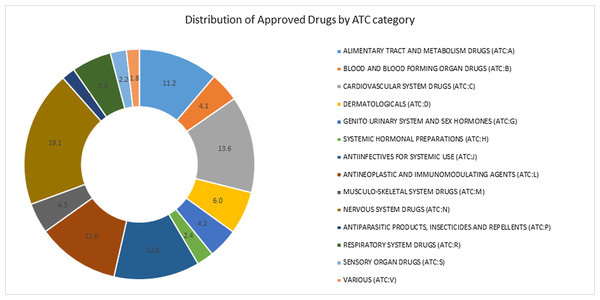 Percentage approved drugs in each of the categories of the anatomic therapeutic classification (ATC) system.