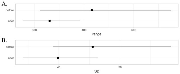 Changes in channel statistics for range (A) and standard deviation (SD) (B).