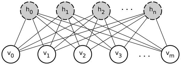 A restricted Boltzmann machine with m visible nodes and n hidden nodes.