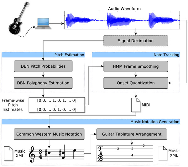 Workflow of the proposed polyphonic transcription algorithm, which converts the recording of a single instrument to a sequence of MIDI note events that are then translated to tablature notation.