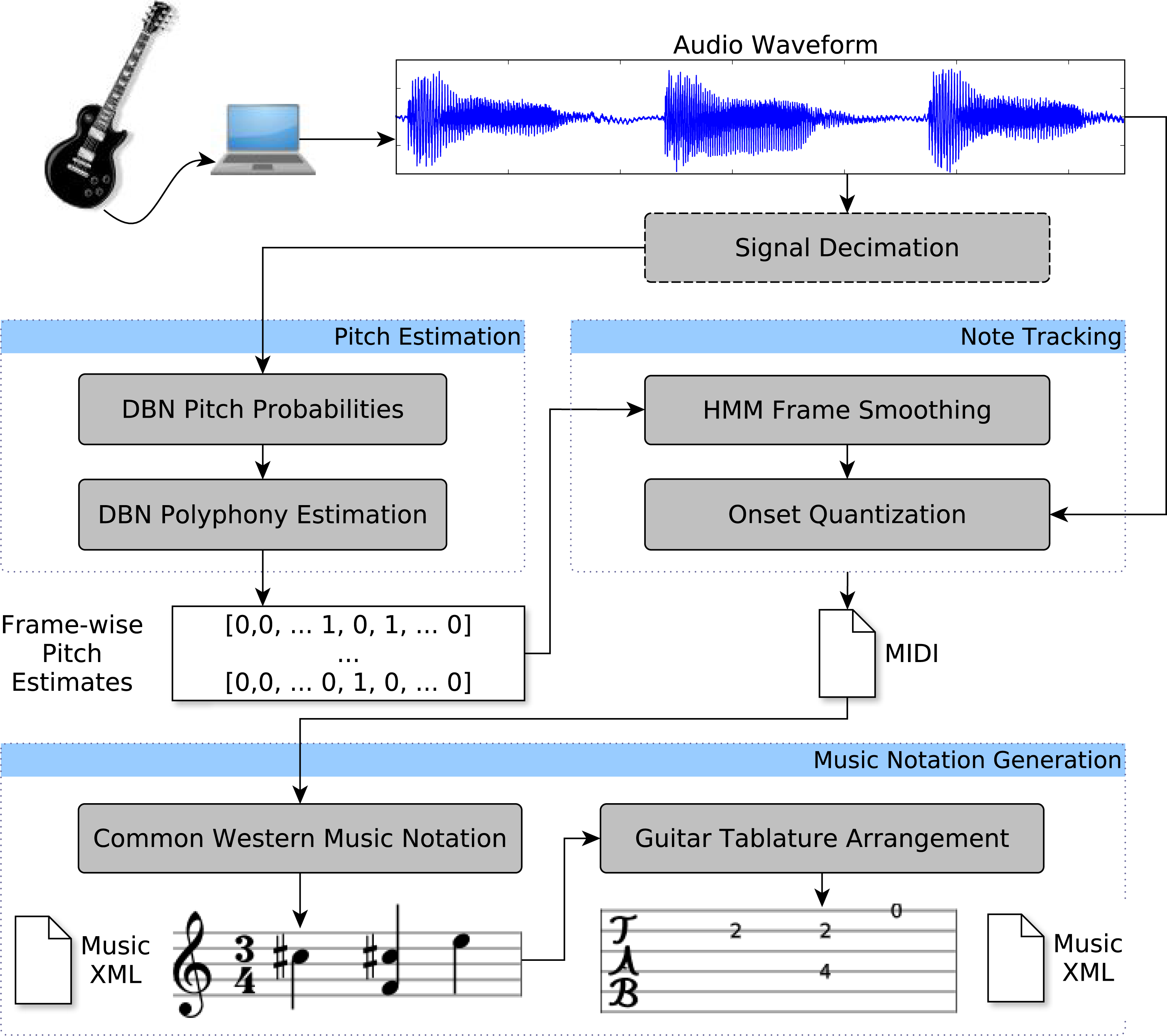 Isolated guitar transcription using a deep belief network [PeerJ]