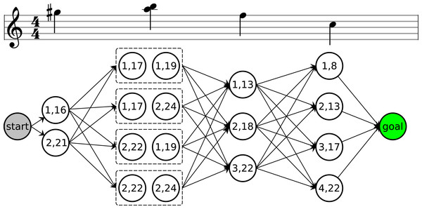 A directed acyclic graph of string and fret candidates for a note and chord followed by two more notes.