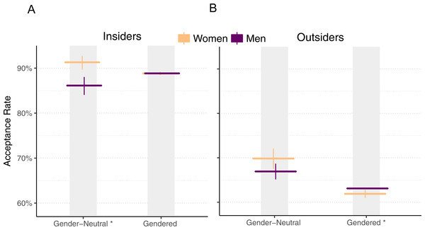 Pull request acceptance rate by gender and perceived gender, using matched data.