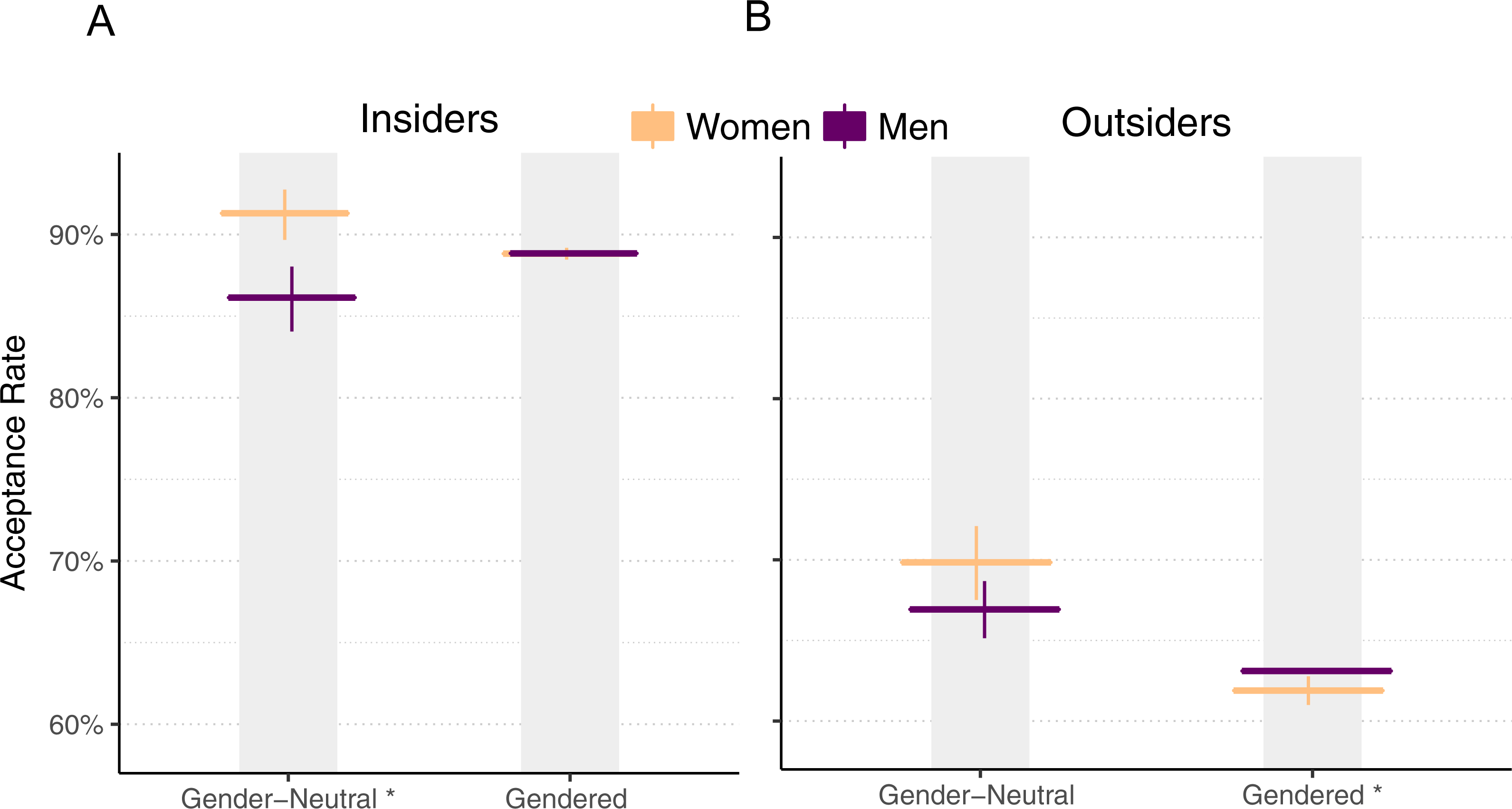 Gender differences and bias in open source: pull request acceptance