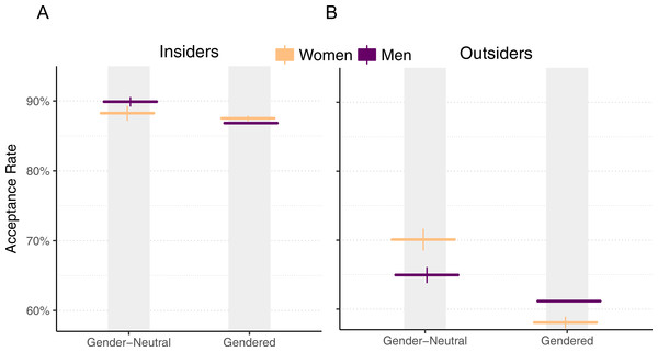 Pull request acceptance rate by gender and perceived gender, with 95% Clopper–Pearson confidence intervals, for insiders (A) and outsiders (B).