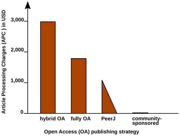 Article Processing Charge (APCs) that authors have to pay for with different Open Access (OA) publishing models.
