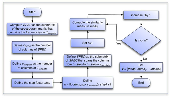 Flowchart of the algorithm to generate the similarity vector of each recording.