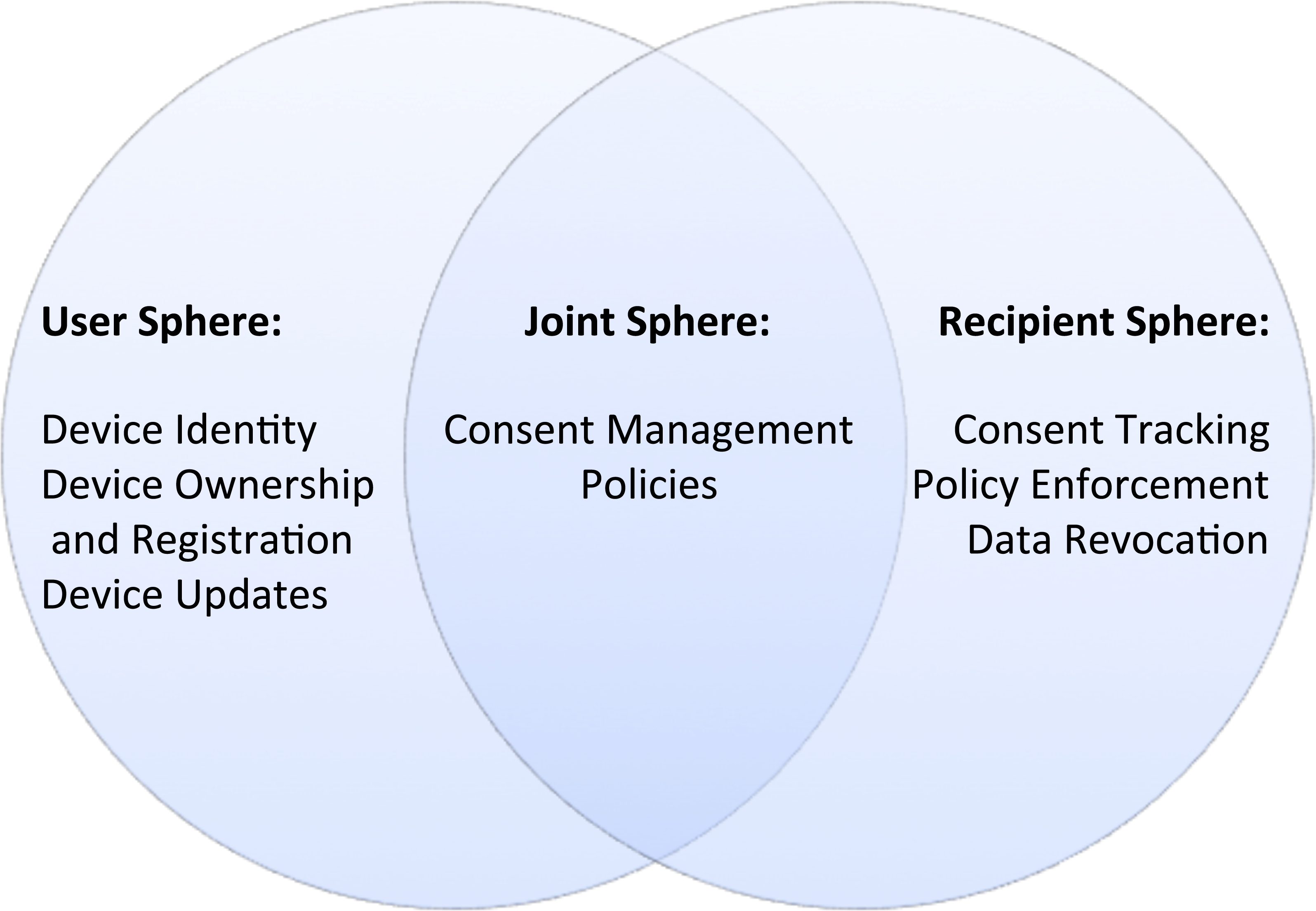 A survey of secure middleware for the Internet of Things [PeerJ]