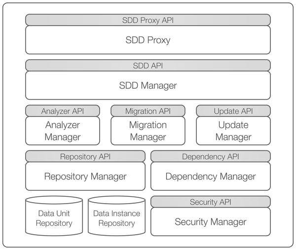 SDD framework overview.