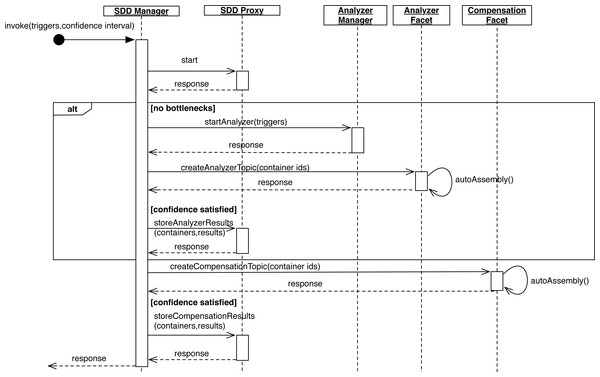SDD Manager sequence diagram.
