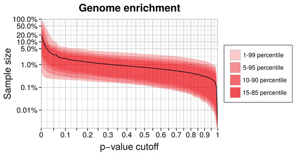Genome enrichment for 400 genomes with three-fold cross-validation.
