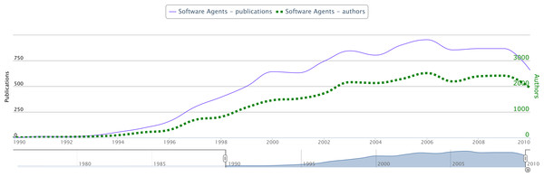 Evolution of the topic Software Agents in terms of number of authors and number of publications per year.