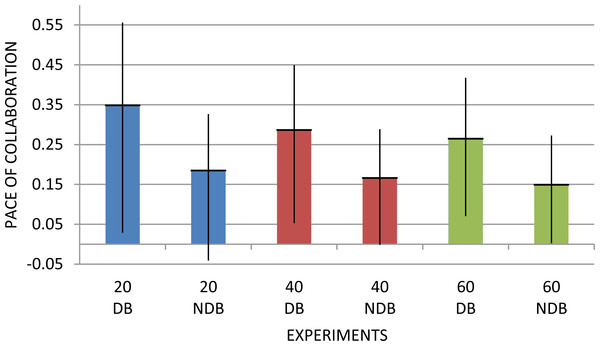 Average collaboration pace of the sub-graphs associated to the treatment (DB) and control group (NDB), when selecting the 20, 40 and 60 most co-occurring topics.