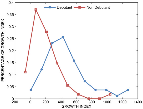 Distributions of growth indexes for both groups when filtering links associated with less than three publications.