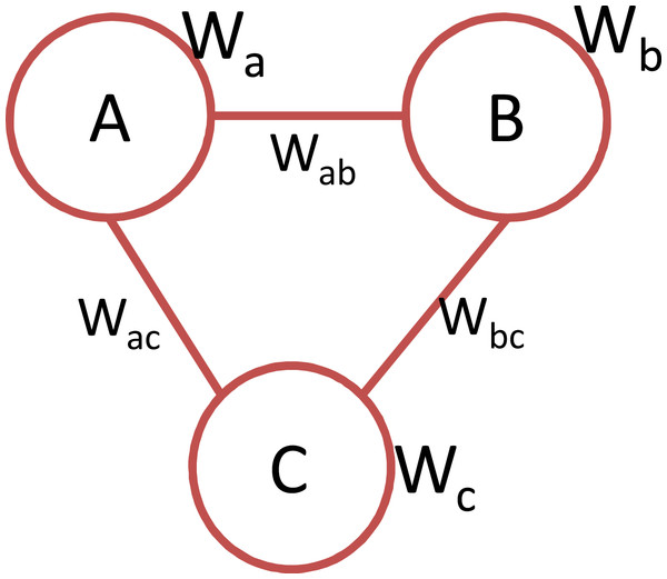 An instance of a 3-clique containing node and link weights.