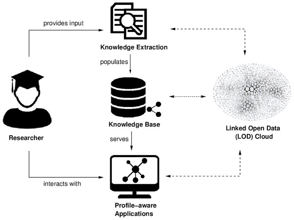 This diagram shows a high-level overview of our approach to semantic user profiling: users can bootstrap their profiles by providing a set of their (co-)authored publications.