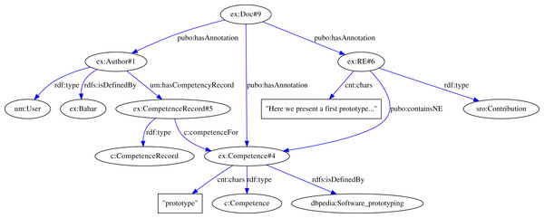 The RDF graph shown in this picture represents a semantic user profile that illustrates the relations between an author and the topics mentioned in her article.
