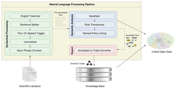 The workflow shown here depicts how scientific literature undergoes various syntactical and semantic processing steps.