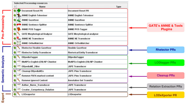 This figure shows a sequence of processing resources aggregated into a GATE pipeline for the automatic generation of user profiles based on competences extracted from publications.