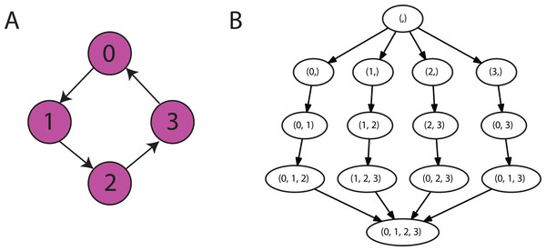 An example of a constraint graph and resulting order graph.