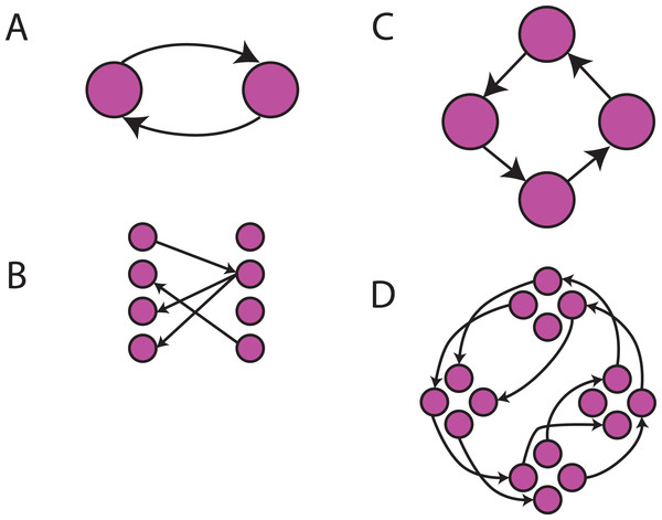 Cyclic constraint graphs.