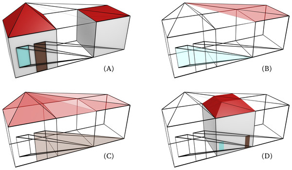 A 4D model of a house at two levels of detail and all the equivalences its composing elements is a polychoron bounded by: (A) volumes representing the house at the two levels of detail, (B) a pyramidal volume representing the window at the higher LOD collapsing to a vertex at the lower LOD, (C) a pyramidal volume representing the door at the higher LOD collapsing to a vertex at the lower LOD, and a roof volume bounded by (A) the roof faces of the two LODs, (B) the ridges at the lower LOD collapsing to the tip at the higher LOD and (C) the hips at the higher LOD collapsing to the vertex below them at the lower LOD. (D) A 3D cross-section of the model obtained at the middle point along the LOD axis.