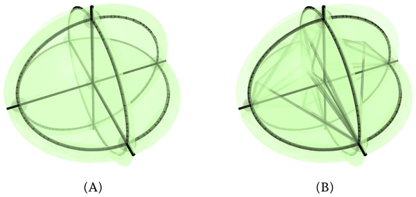 (A) A stereographic projection of a 4-orthoplex and (B) a double stereographic projection of a 5-orthoplex.