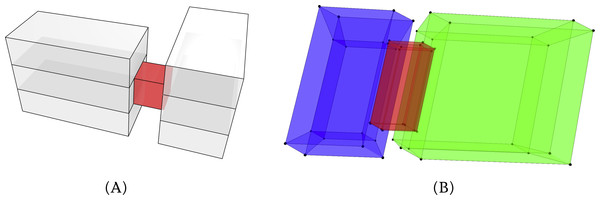 We take (A) a simple 3D model of two buildings connected by an elevated corridor, and model it in 4D such that the two buildings exist during a time interval [ − 1, 1] and the corridor only exists during [ − 0.67, 0.67], resulting in (B) a 4D model shown here in a 'long axis' projection.