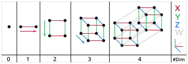 The typical explanation for how to draw the vertices and edges in an i-cube.