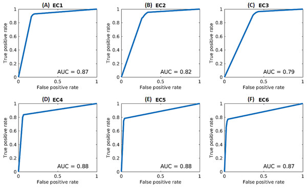 ROC curves for each enzymatic class based on kNN and Architecture 2.