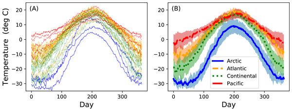 Canadian temperature data (Ramsay & Silverman, 2005).