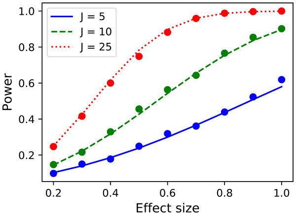 Validation of power1d's 0D power calculations.