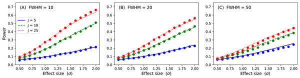 Validation results for the inflated variance approach to 1D power.